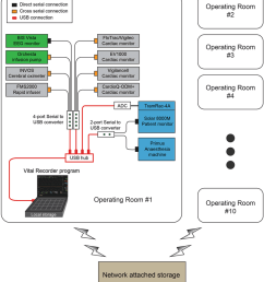 schematic representation of device setup for data recording from multiple anaesthesia devices using the vital recorder [ 850 x 949 Pixel ]