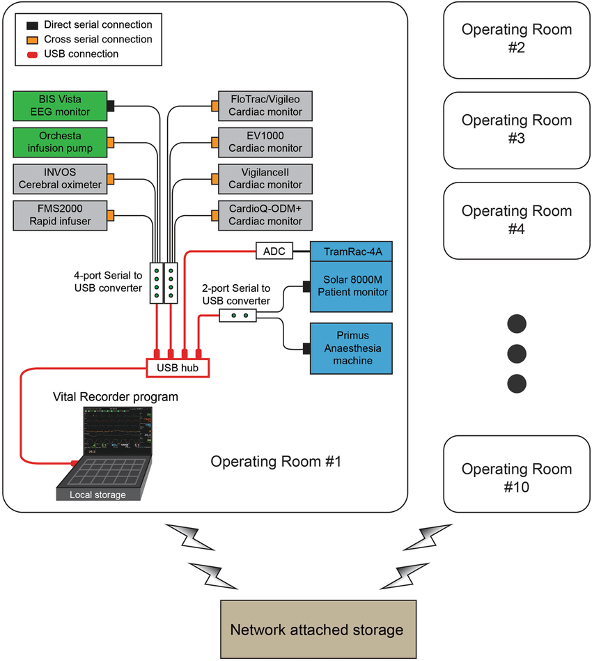 hight resolution of schematic representation of device setup for data recording from multiple anaesthesia devices using the vital recorder