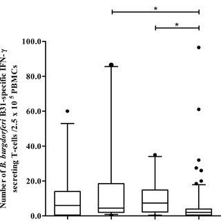 (PDF) An ELISpot assay, measuring Borrelia burgdorferi B31