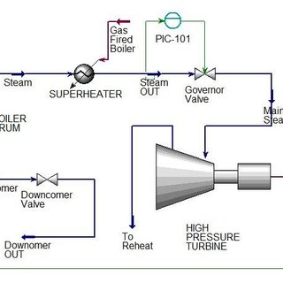 (a) Turbine follow control structure (b) Process modeling