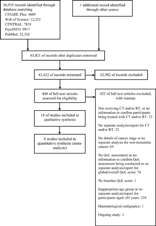small resolution of study flow diagram ct chemotherapy qol quality of life rt