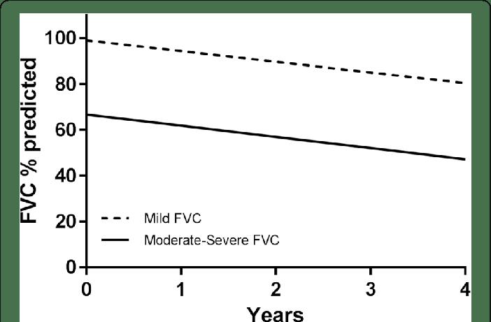 Decline in FVC % predicted in mild (FVC ≥ 80%) compared