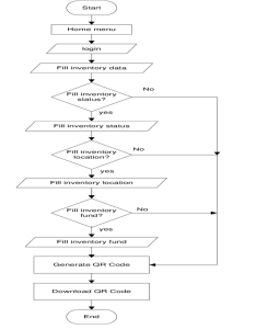 Flowchart of proposed system also download scientific diagram rh researchgate