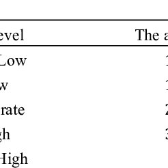 (PDF) Students' Achievement in Math and Science: How Grit
