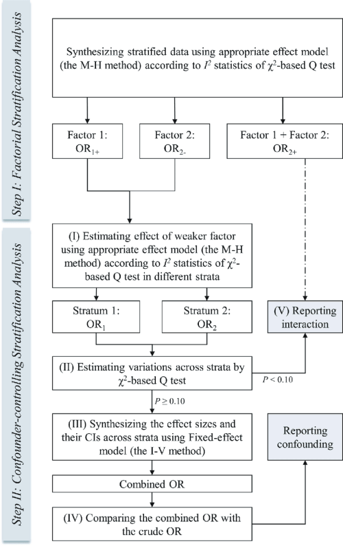 small resolution of flow diagram of the process of standard stratification analysis in meta analysis