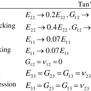 Parabolic of Leaf Spring Examples of the parabolic and the