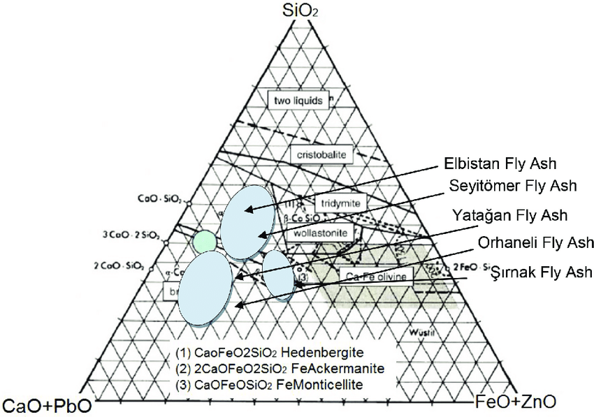 The chemical phase diagram of Sırnak Coal Mid Ash and Fly