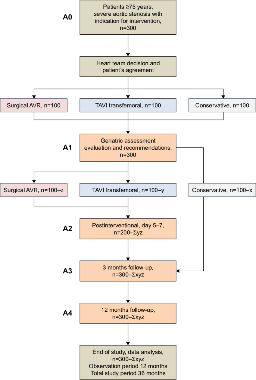 hight resolution of study flow diagram abbreviations avr aortic valve replacement tavi transcatheter aortic