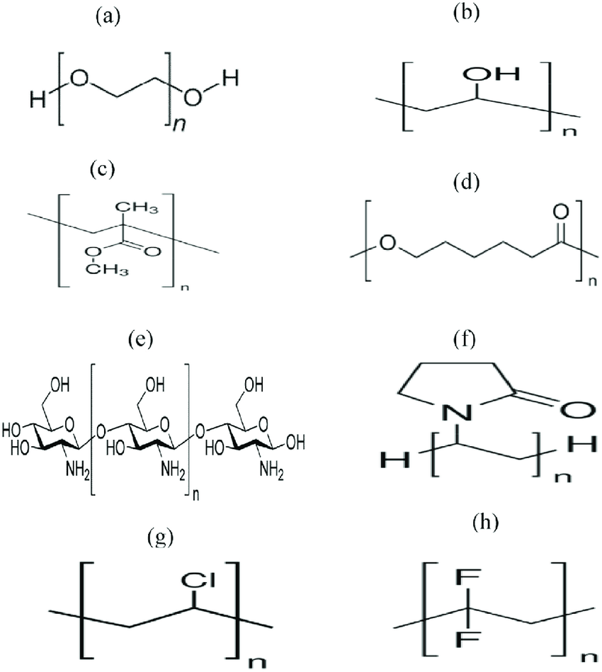 Chemical structures of some polar polymers widely used for