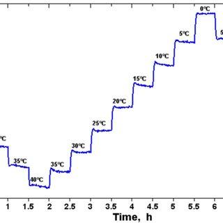 Schematic representation of the Li intercalation process