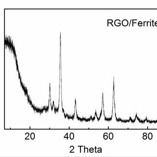 X-ray photoelectron spectroscopy of Nafion-TMD