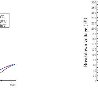 Breakdown voltage of oil-paper compound insulation at