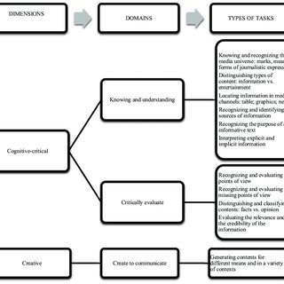 (PDF) Measuring media and information literacy skills