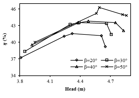 CFD results on the effects of number of blades and exit