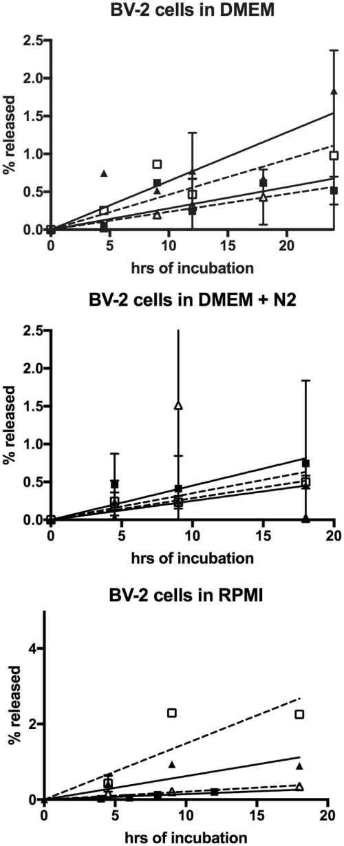 small resolution of release of ide and ldh into media from bv 2 cells under various growth conditions