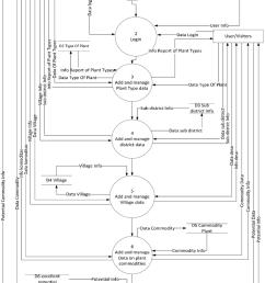 data flow diagram level 0 agricultural management system centre [ 850 x 1211 Pixel ]