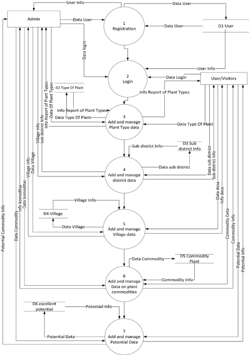 small resolution of data flow diagram level 0 agricultural management system centre