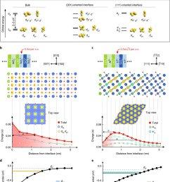 orientation dependent energy subbands of ti 3d orbitals and orbital selective quantum confinement of [ 850 x 1110 Pixel ]
