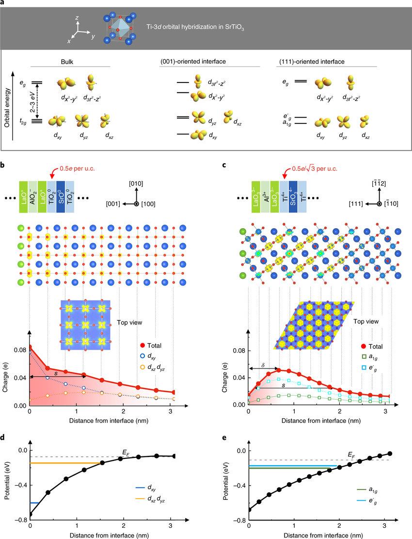 medium resolution of orientation dependent energy subbands of ti 3d orbitals and orbital selective quantum confinement of