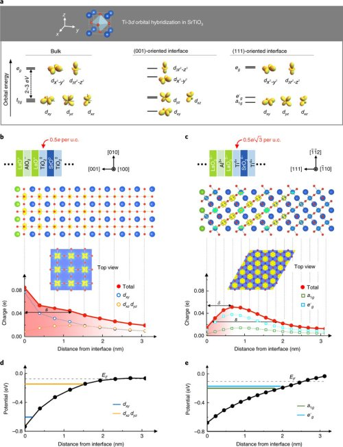 small resolution of orientation dependent energy subbands of ti 3d orbitals and orbital selective quantum confinement of