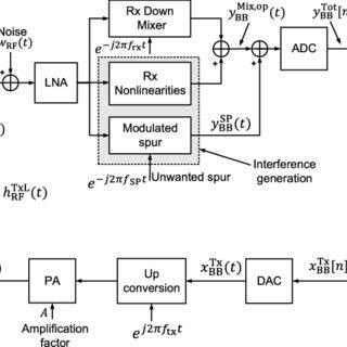 Block diagram of an LTE transceiver employing a polar