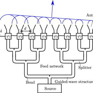 Schematic illustration of a traditional phased array
