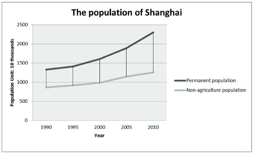 Shanghai 1990 To 2010