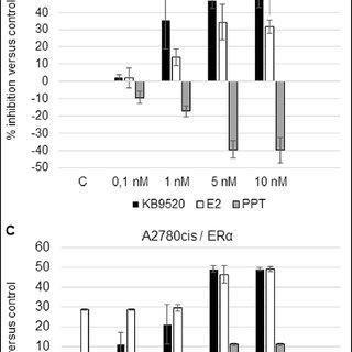 (PDF) Targeting estrogen receptor beta (ERβ) for treatment