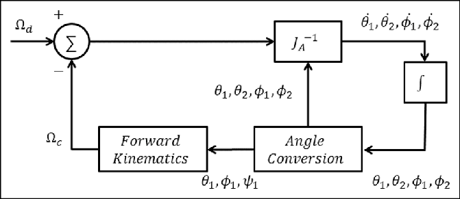 Simple block diagram of the inverse Jacobian position