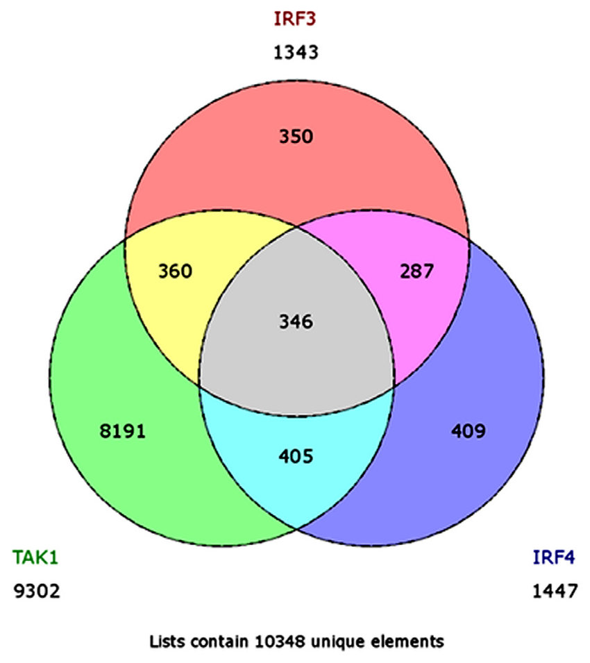 hight resolution of venn diagram identifying different subsets of intersection within the microarrays data tak1 transforming growth