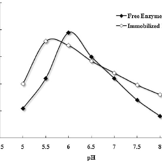 Enzyme activity and hydrolysis profile of free and