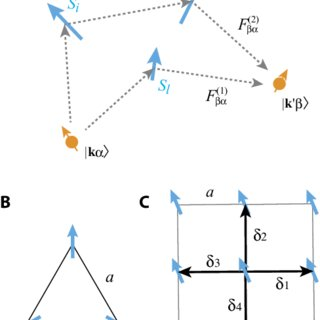(PDF) Spin chirality induced skew scattering and anomalous