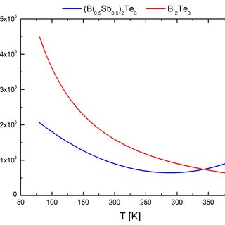 (PDF) Performance of Segmented Thermoelectric Cooler Micro