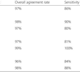 (PDF) Automated chart review utilizing natural language
