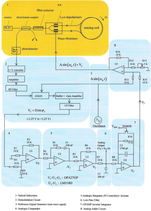 small resolution of block diagram for electro optical system and phase sensitive demodulation psd