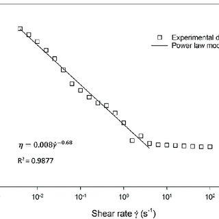 Shear rate versus shear stress for non-Newtonian fluids