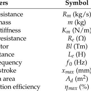 (PDF) Study of Standing-Wave Thermoacoustic Electricity