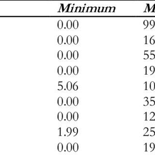 (PDF) Economic Burden of Pediatric Asthma: Annual Cost of