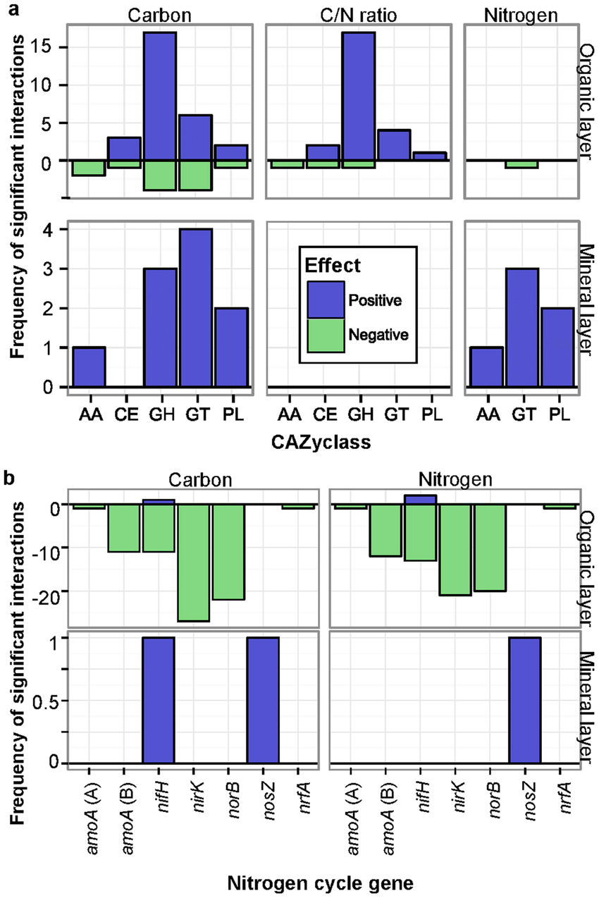 hight resolution of significant relationships between environmental variables and cazy a or nitrogen cycle gene families