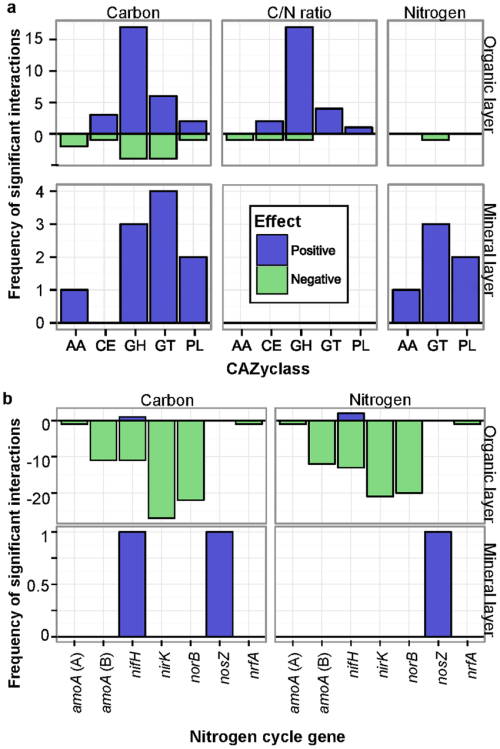 small resolution of significant relationships between environmental variables and cazy a or nitrogen cycle gene families