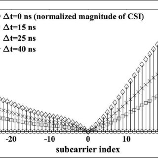 (PDF) Normalized amplitude of channel state information
