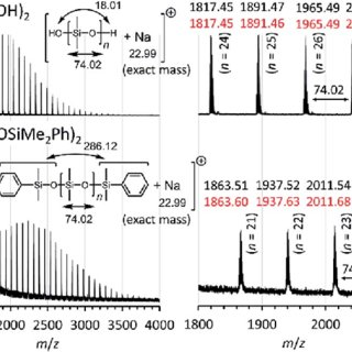 Positive ion matrix-assisted laser desorption/ionization