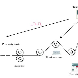 (𝗣𝗗𝗙) The study and design of tension controller