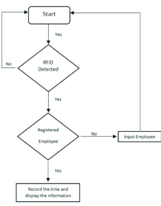 Flowchart of automatic attendance system also download scientific diagram rh researchgate