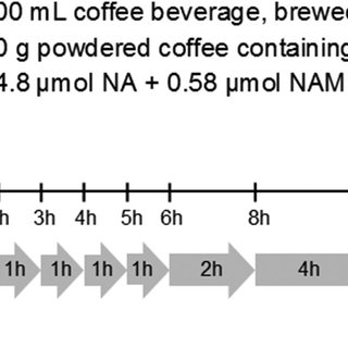 (PDF) Urinary Excretion of Niacin Metabolites in Humans