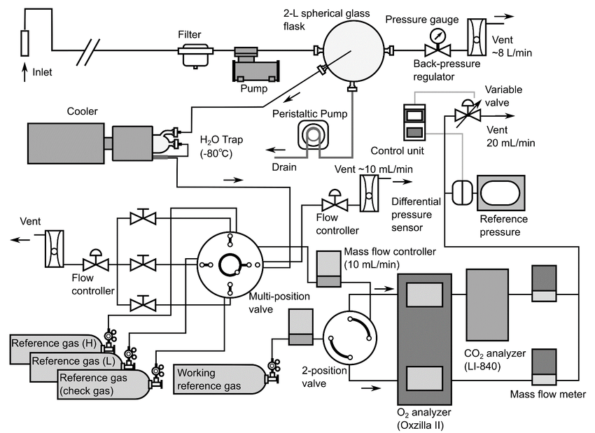 Schematic diagram of atmospheric O2 and CO2 measurement