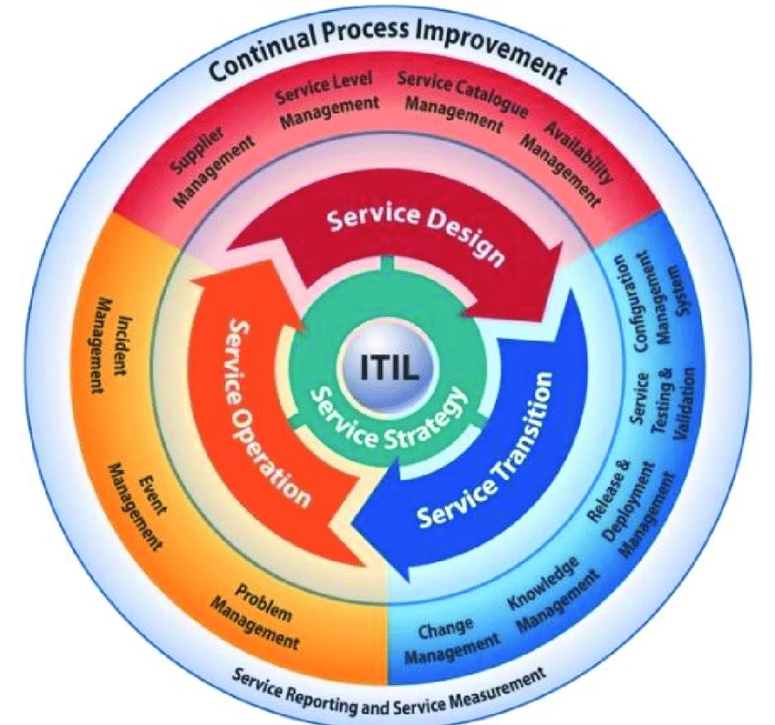 itil processes diagram rotary switch wiring guitar framework download scientific