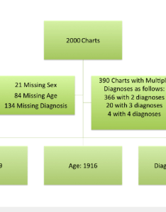 Available data from to emergency room charts at fort liberte hospital also rh researchgate