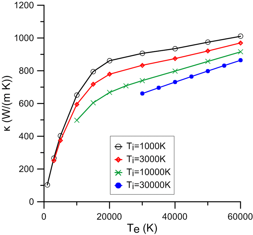 Two-temperature thermal conductivity of liquid aluminum at
