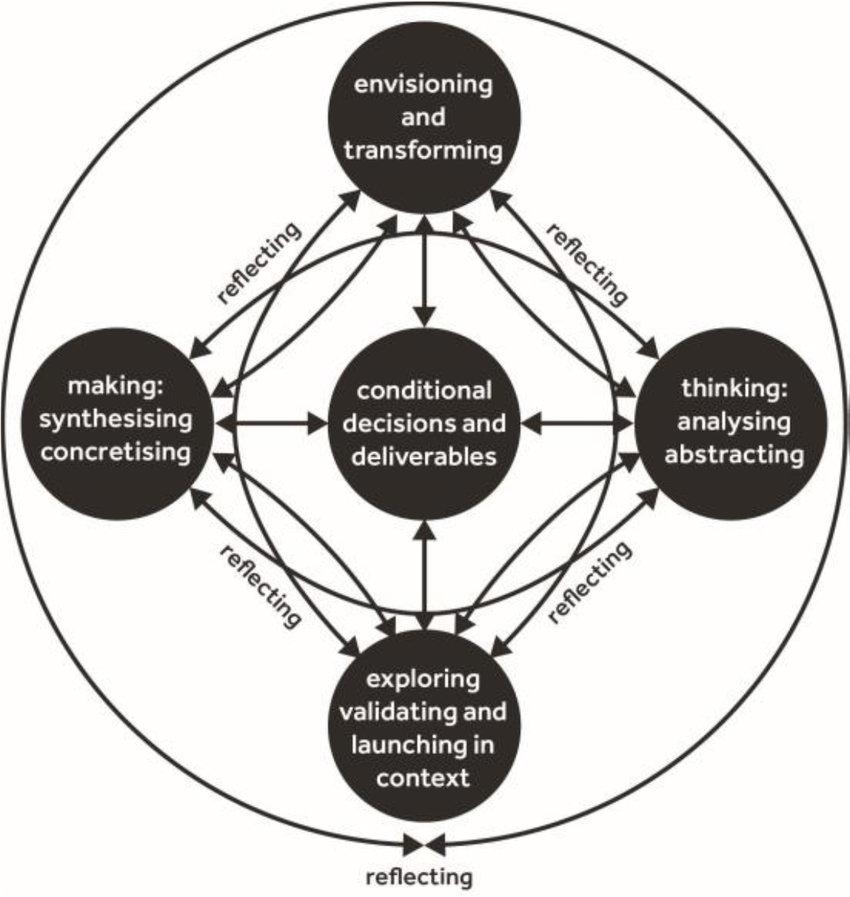 the Reflective Transformative Design Process [9